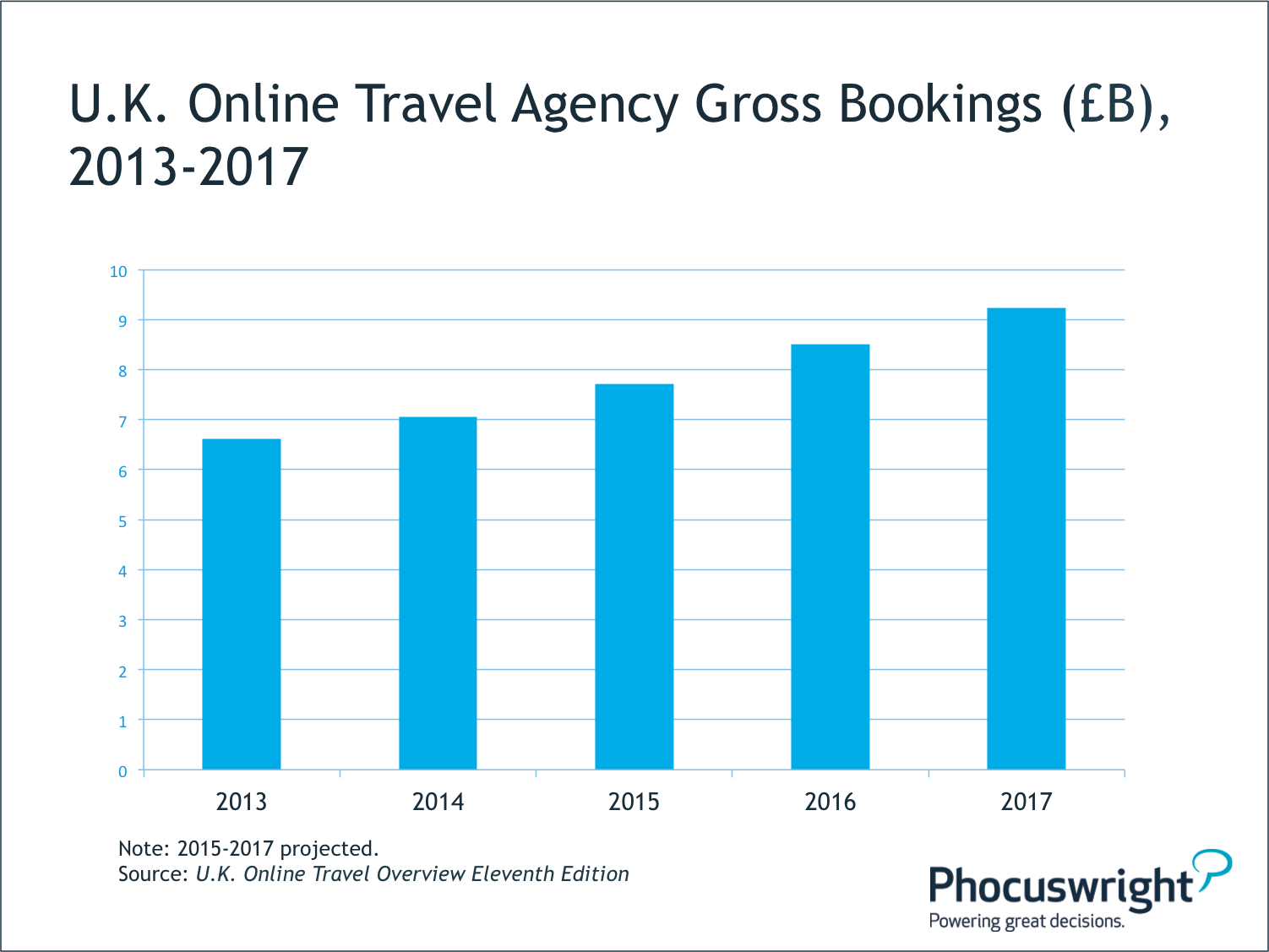 role of intermediaries in online travel The new e-commerce intermediaries  only those middlemen and producers who understand just exactly how the intermediary role is changing can make good on the.