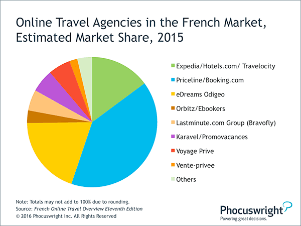 As France S Travel Market Bounces Back Online Competition